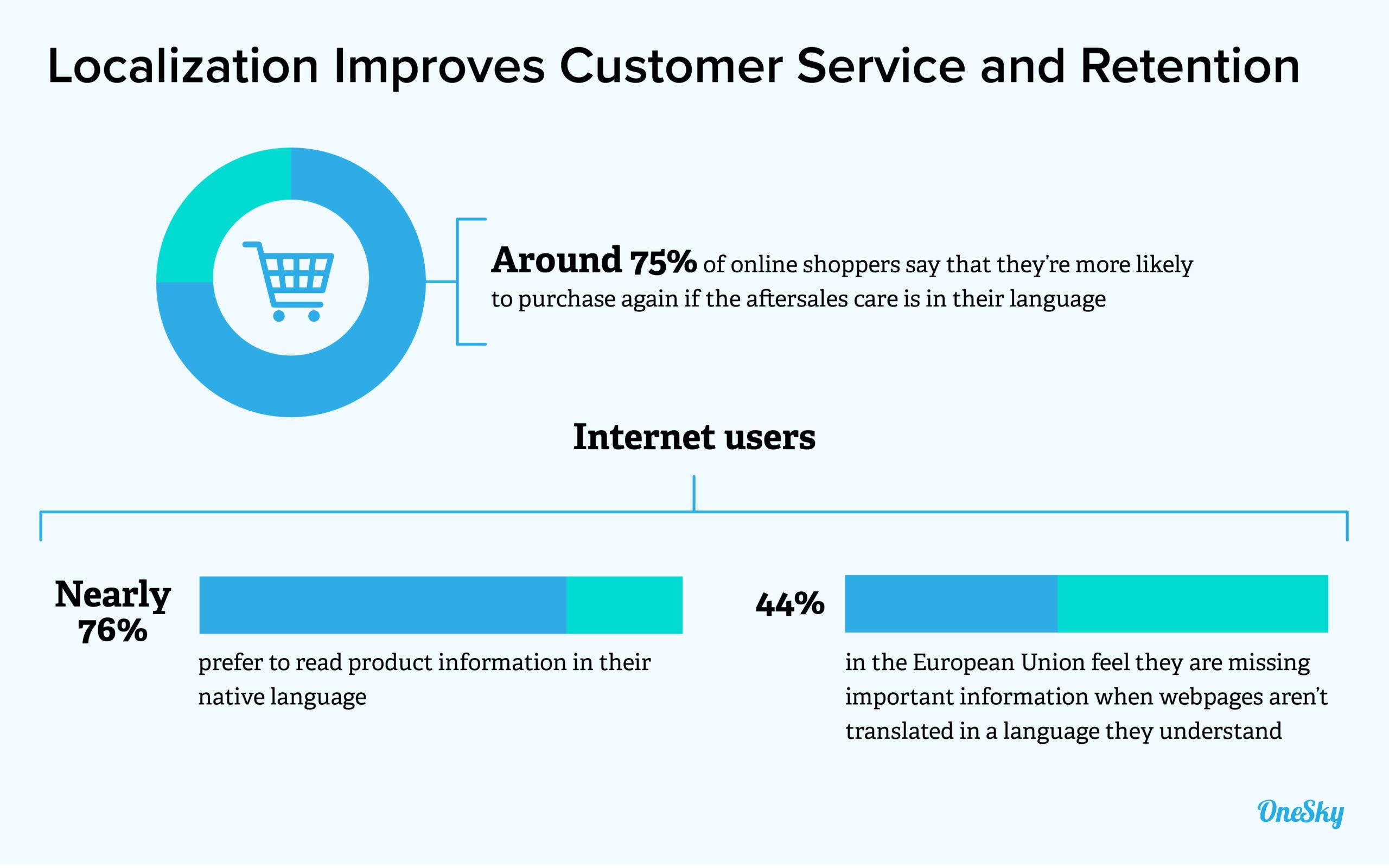 localization improves Customer Service and Customer Retention