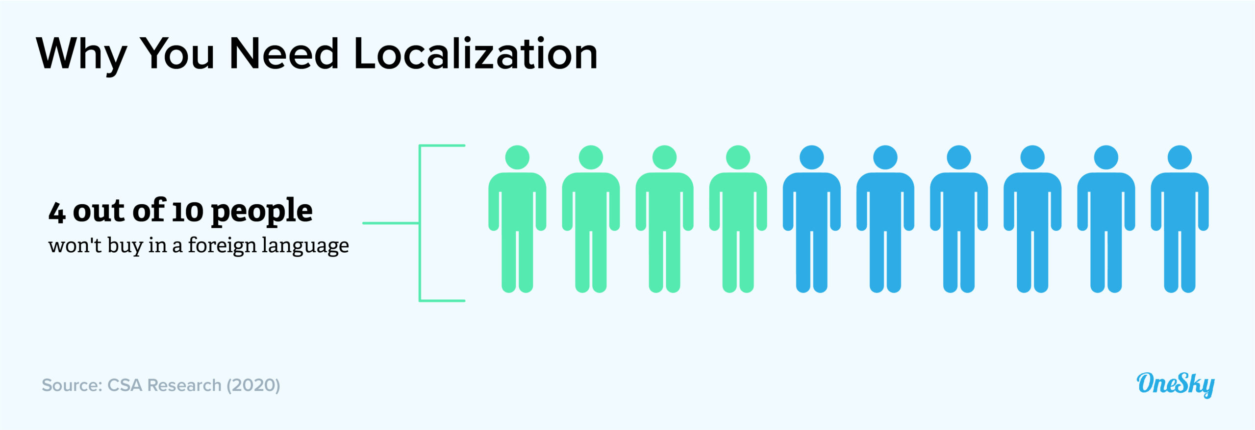 What Are the Benefits of Localization?