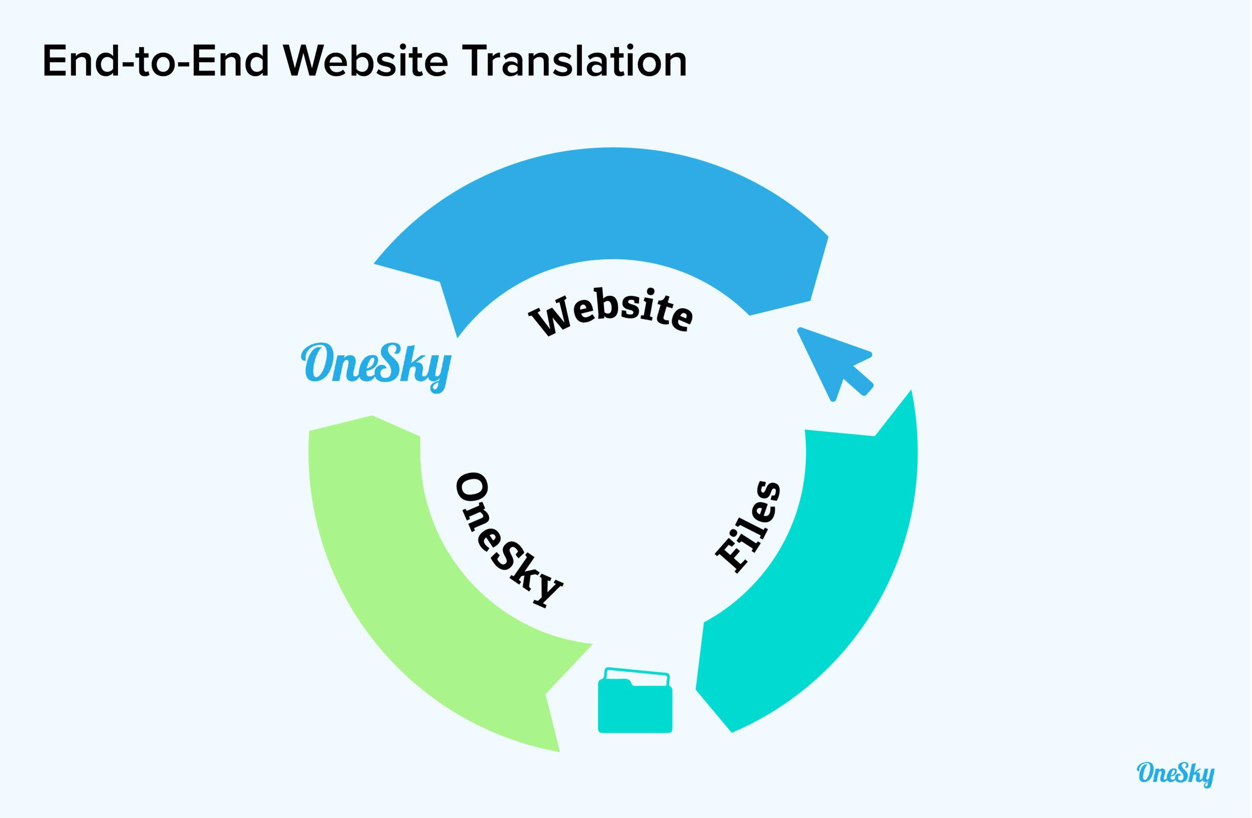 end to end website translation