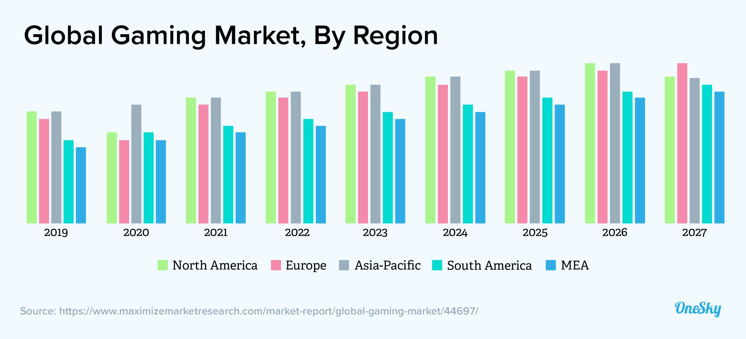 global gaming market by region