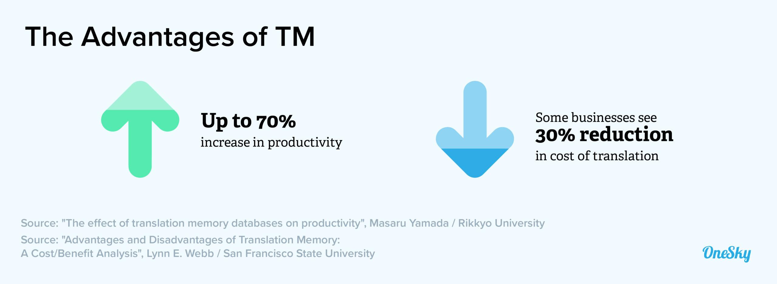 advantages of tm
