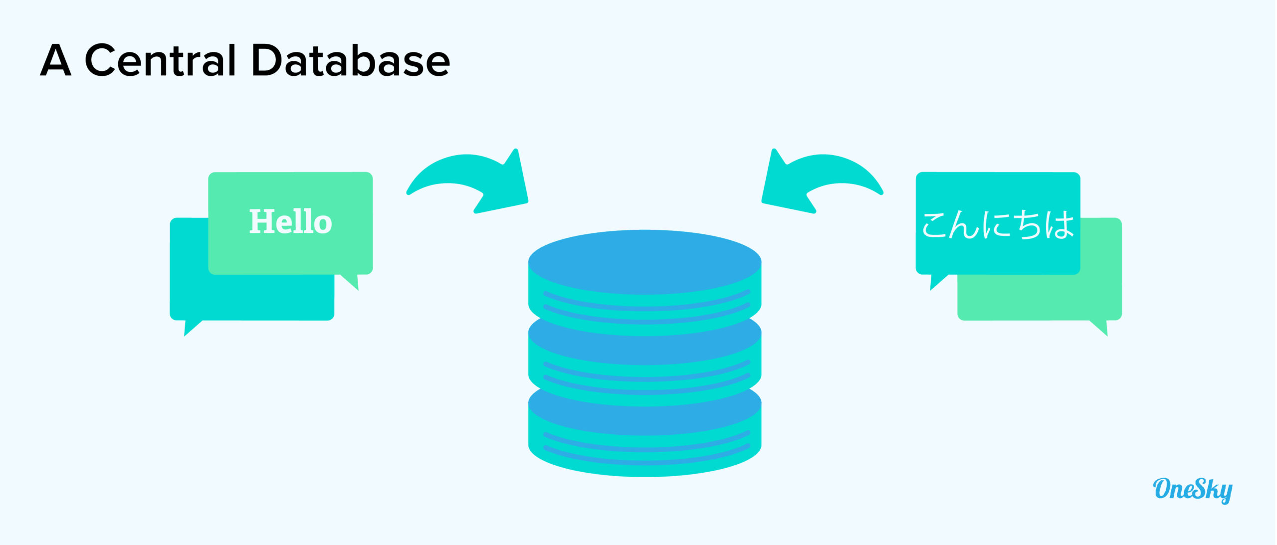 a central database
