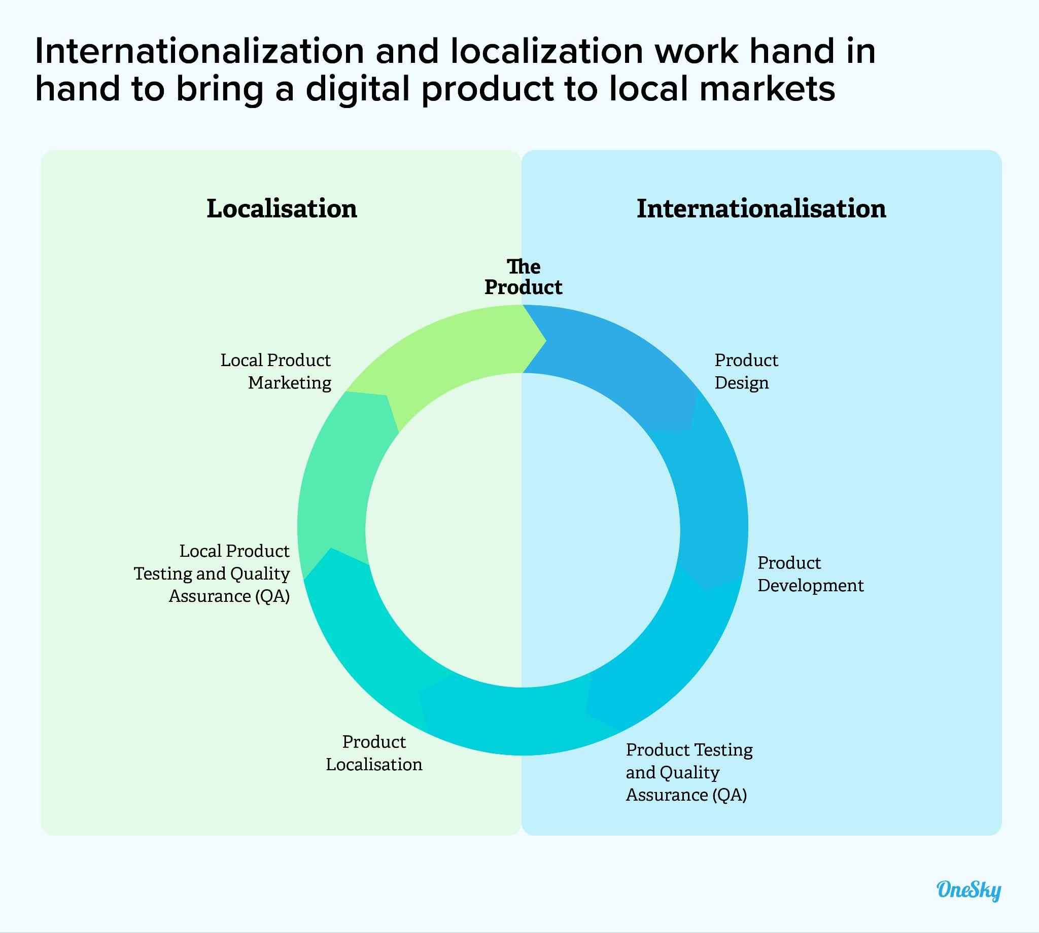 Internationalization vs. Localization (L10n)