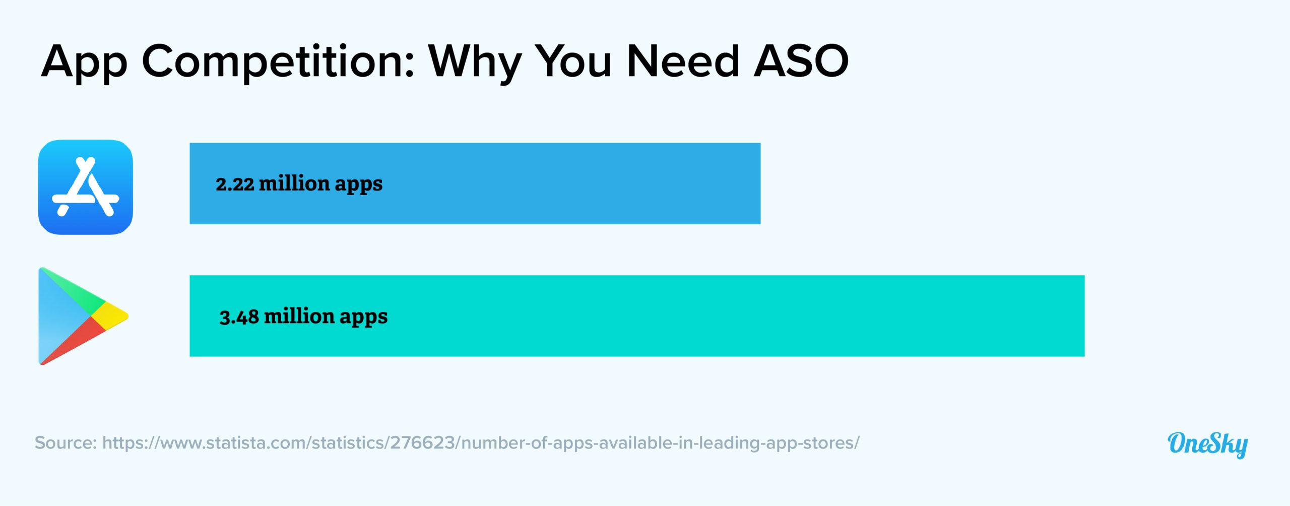 app competition statistics