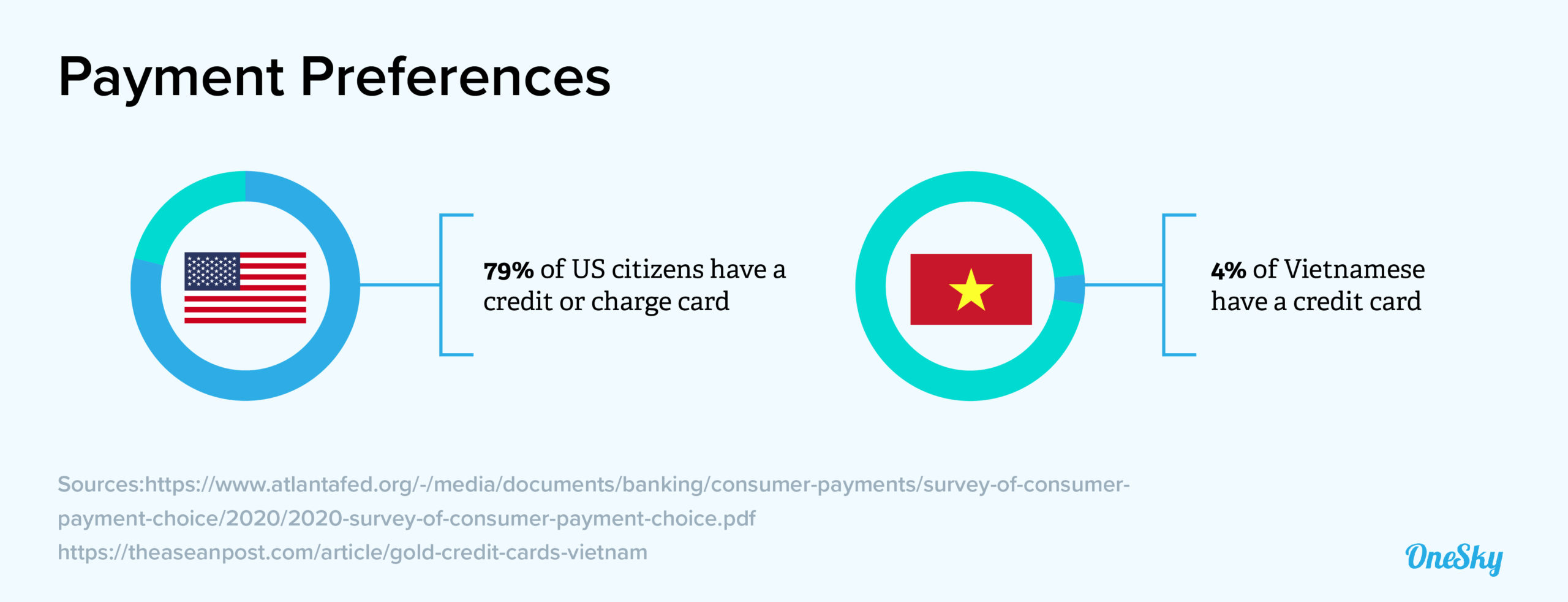 payment preferences