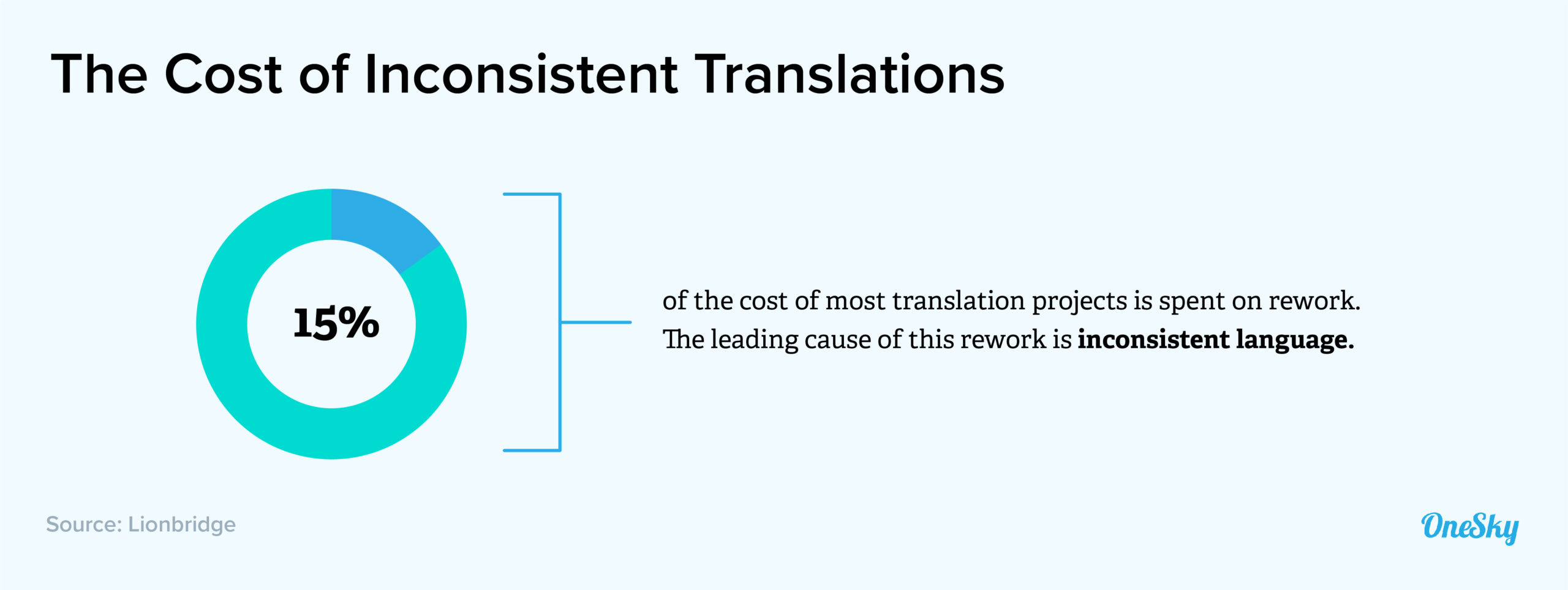 cost of inconsistent translations