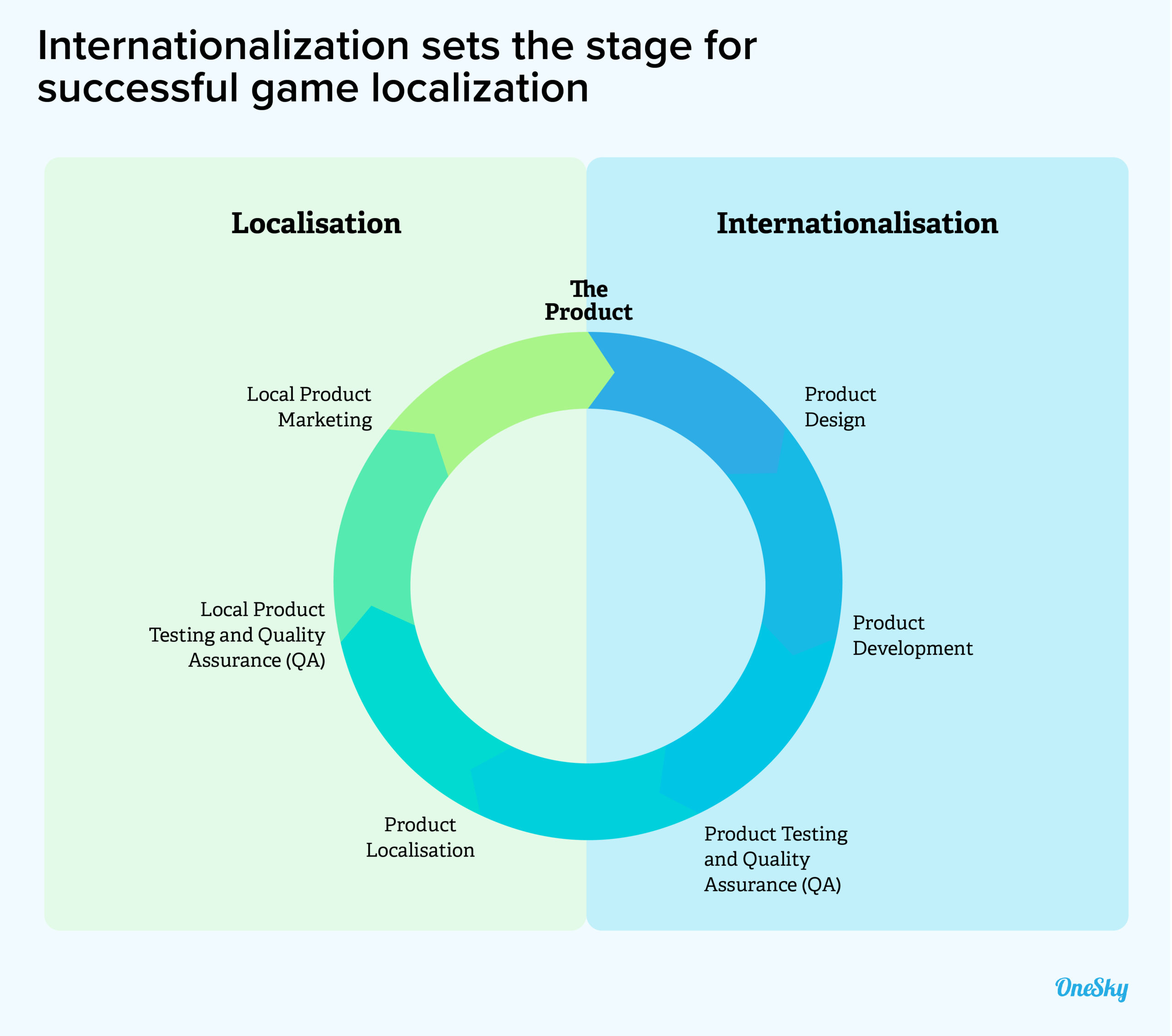 Have You Internationalized Your Software