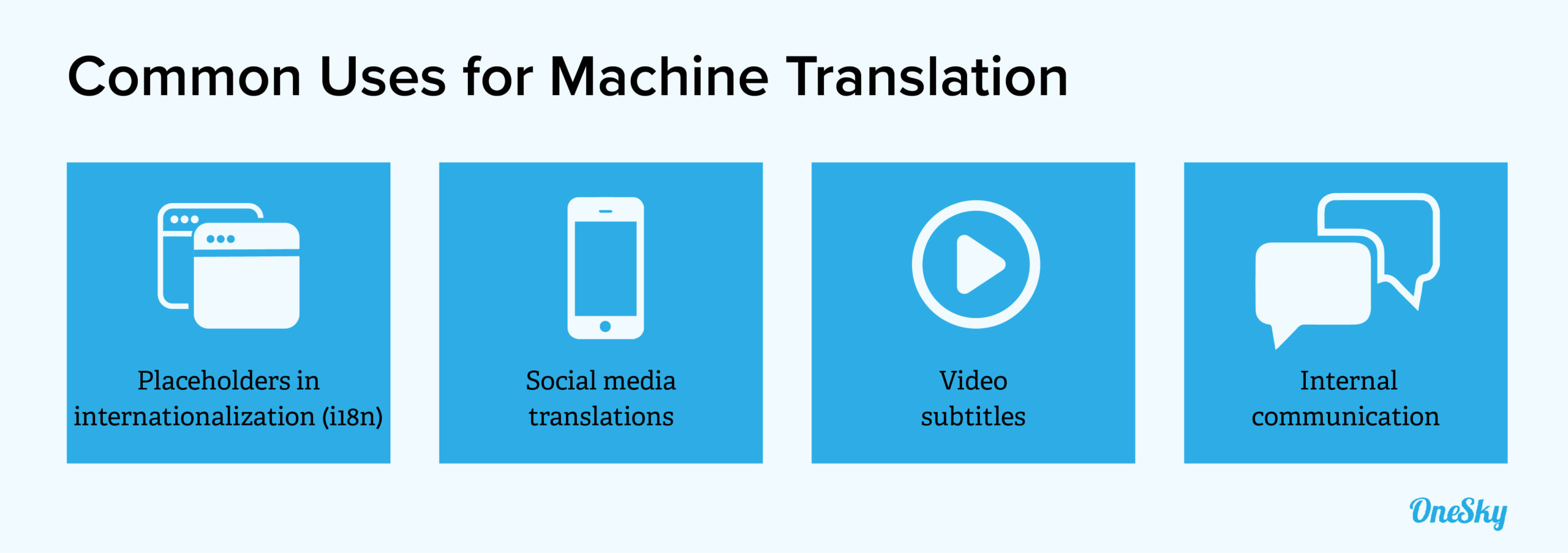 common uses for machine translation