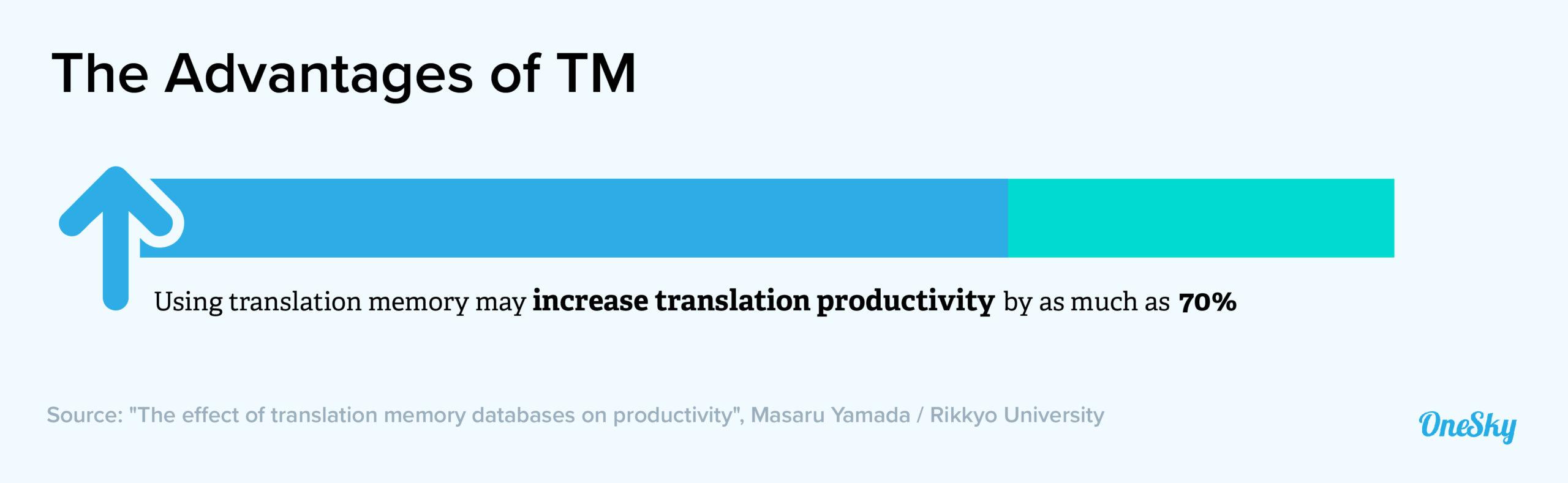 Use Translation Memory