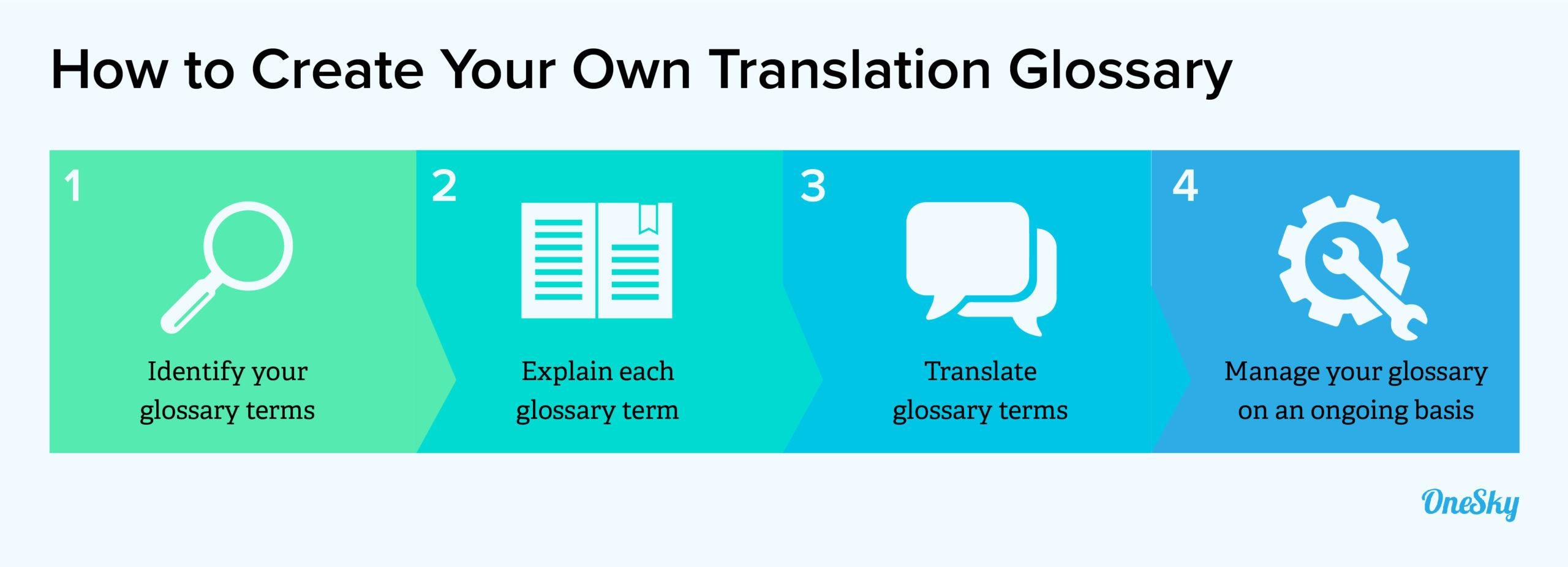 Keep Managing Your Translation Glossary