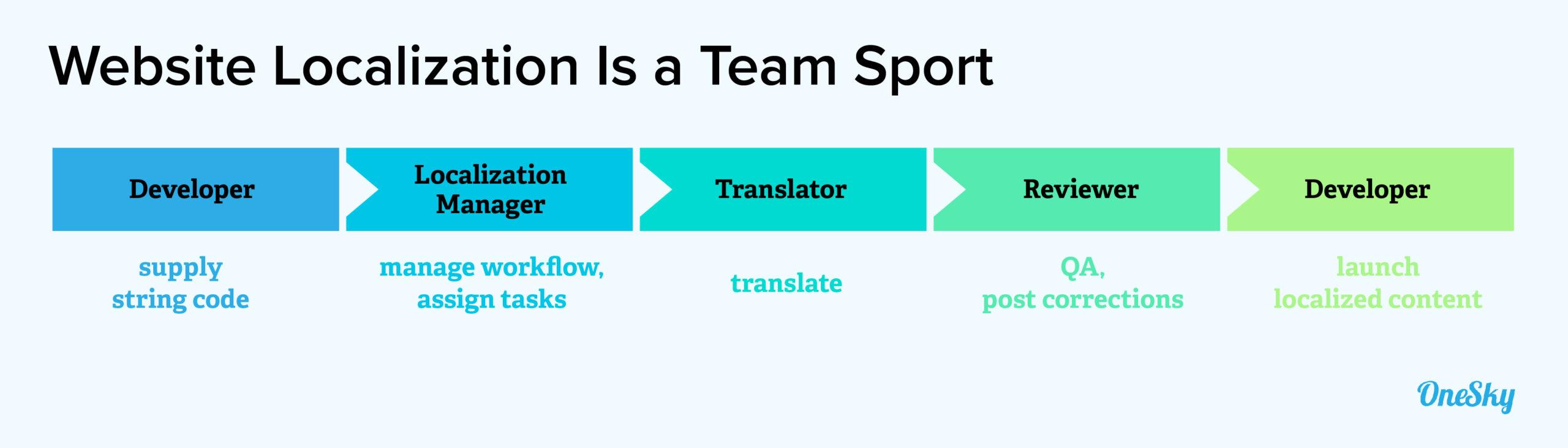 website localization is a team sport
