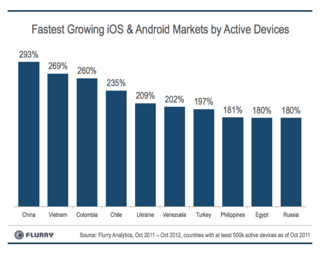 China - The fastest growing iOS & Android market by active devices