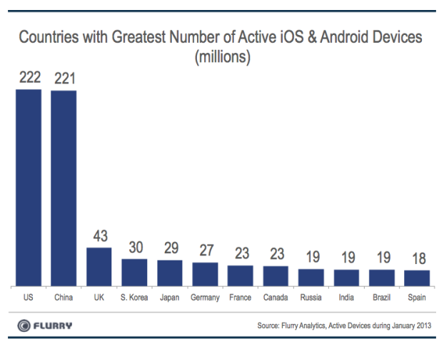 Countries with greatest number of active iOS & android devices (smartphones and tablets)