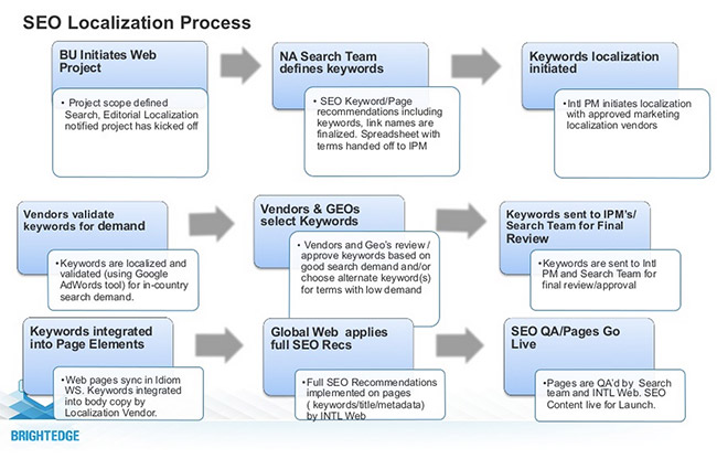 adobe_localization_process
