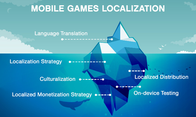 mobile game localization