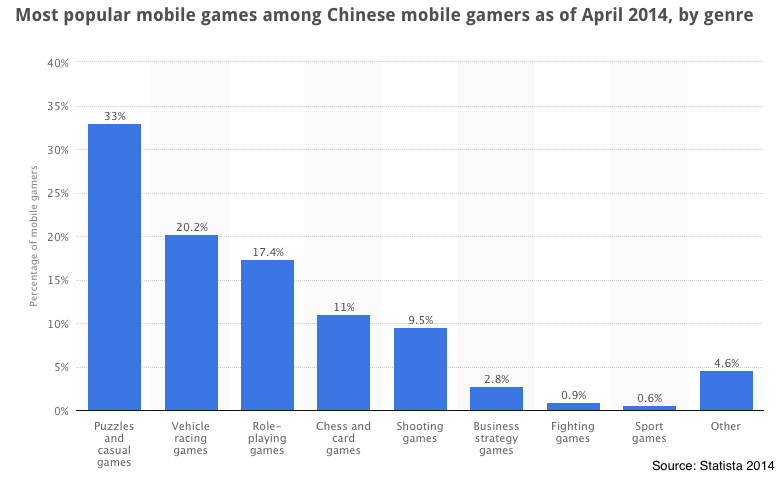 Statistics-china-game-genre-usage