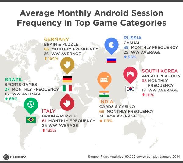 Game downloads in Brazil