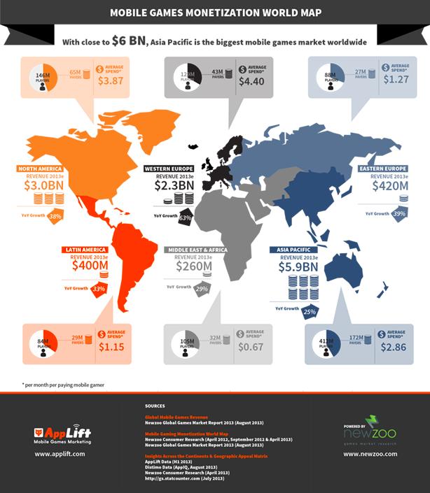 Applift global mobile game revenue