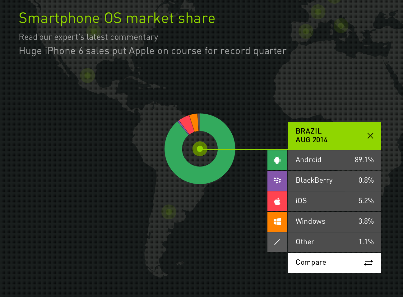 Smartphone OS market share in Brazil