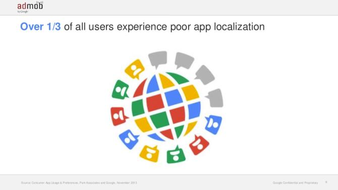 Google's Study on App Localization