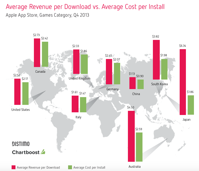 Average Revenue versus Cost