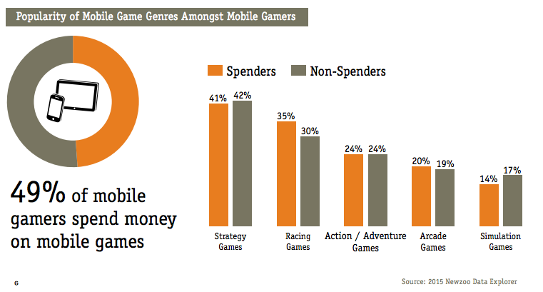 mobile-game-genres
