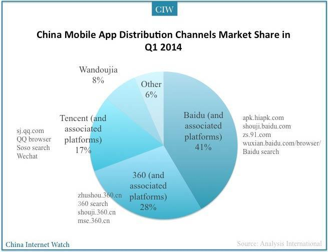 china-mobile-distribution