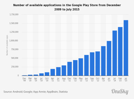 statistic_id266210_google-play_-number-of-available-apps-2009-2015-01