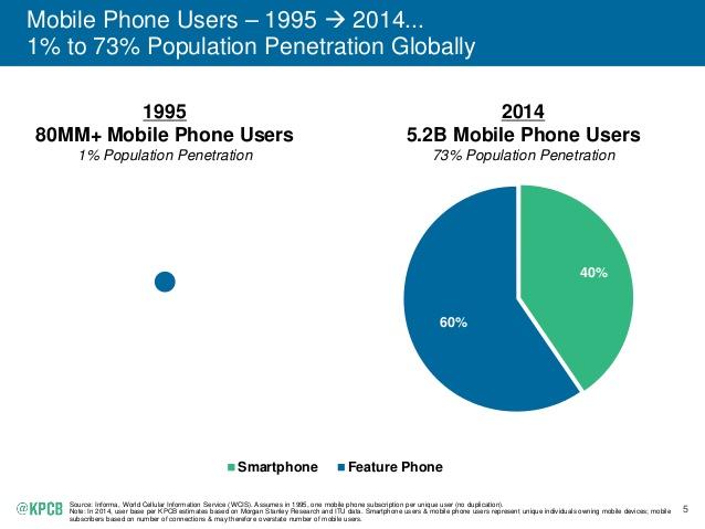 Mobile Population Penetration