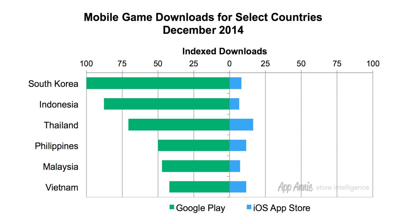 korea-southeast-asia-mobile-game-revenues-dec-2014