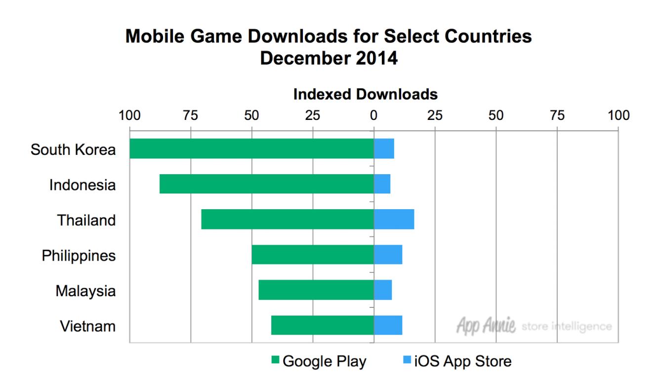 korea-southeast-asia-mobile-game-downloads-dec-2014
