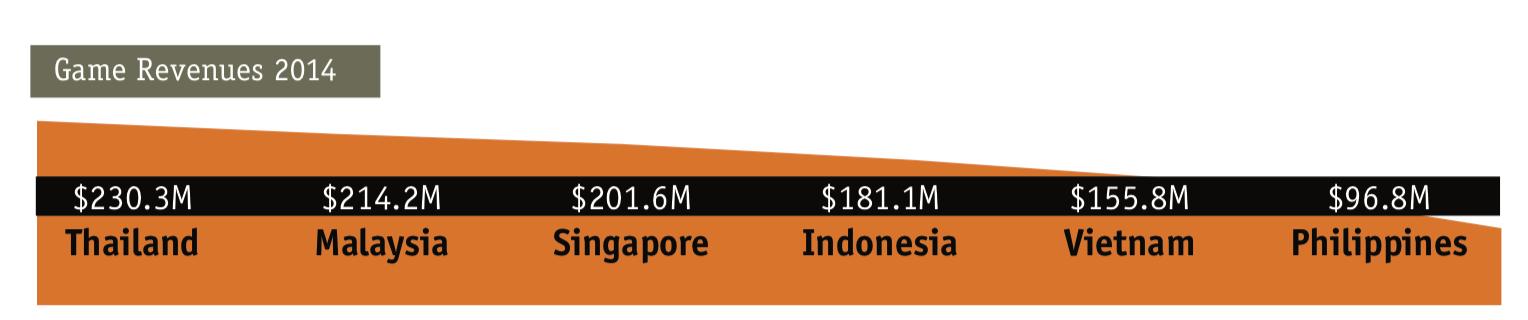 Southeast Asia Mobile Game Revenue 2014