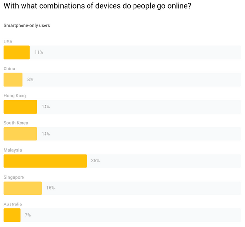 smartphone-only users in sea