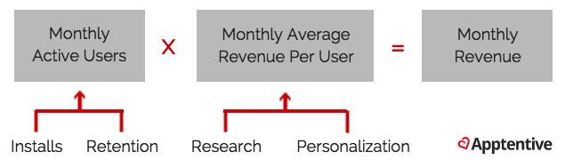 app-business-equation