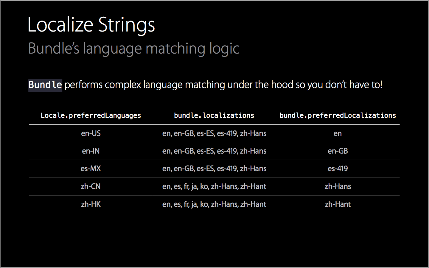 2. Loading the right language for the user2