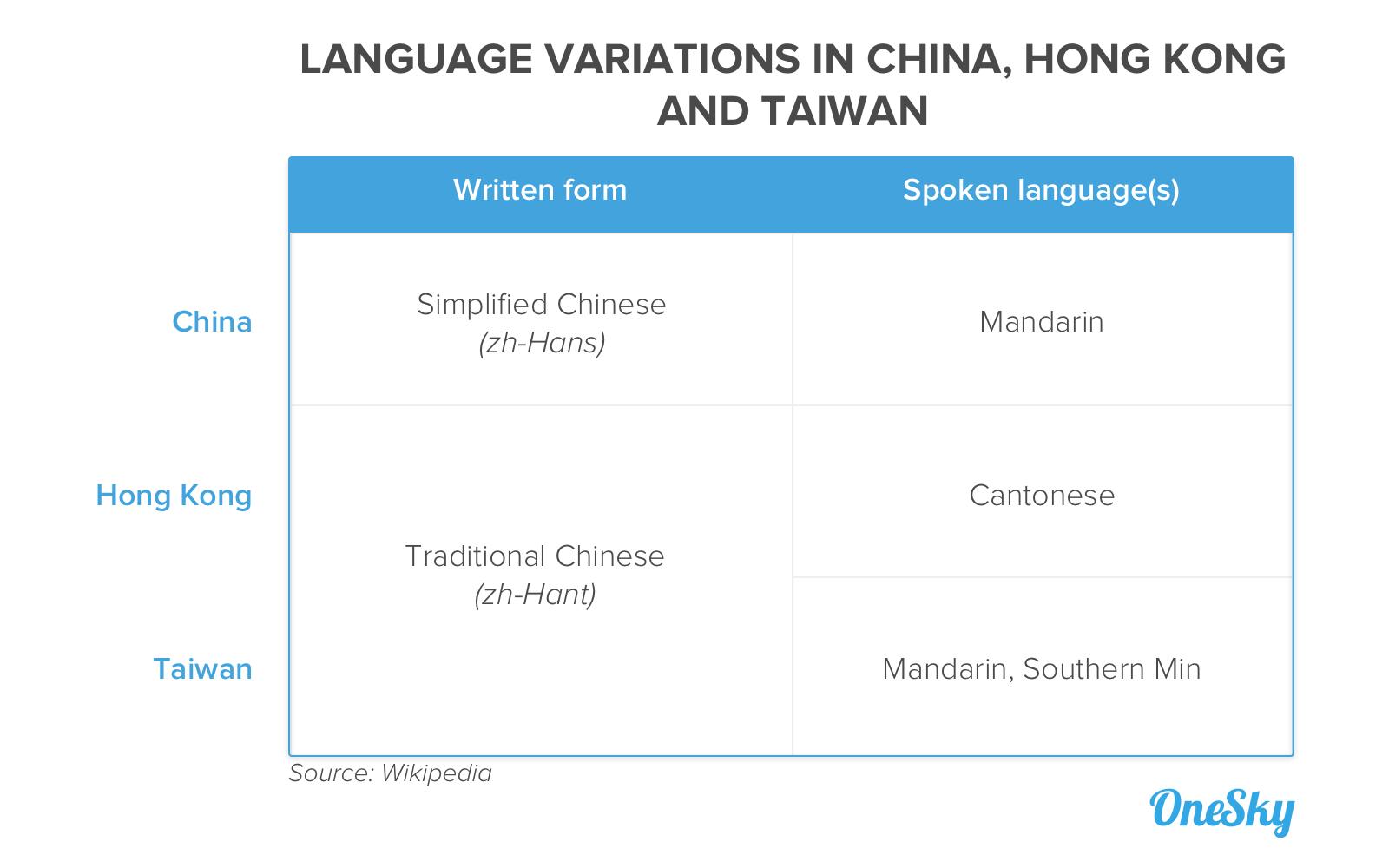 language-variation-china-hong-kong-taiwan