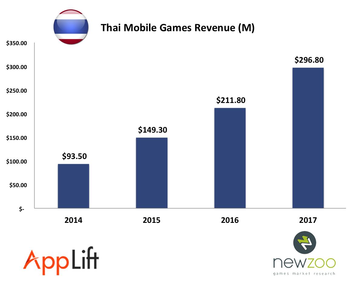 thai-mobile-games-market-revenue