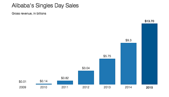 alibaba-singles-day-sales-growth-over-years