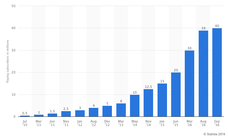 spotify-paid-users-graph