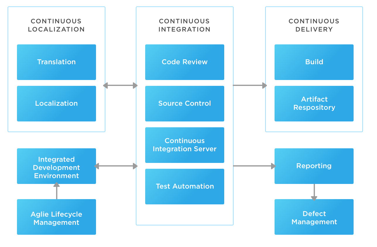 continuous-localization-tips-integrations-workflows