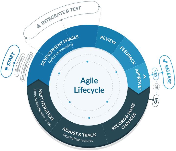 continuous-localization-agile-development-graphic