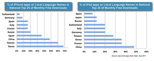 top_apps_in_localized_languages