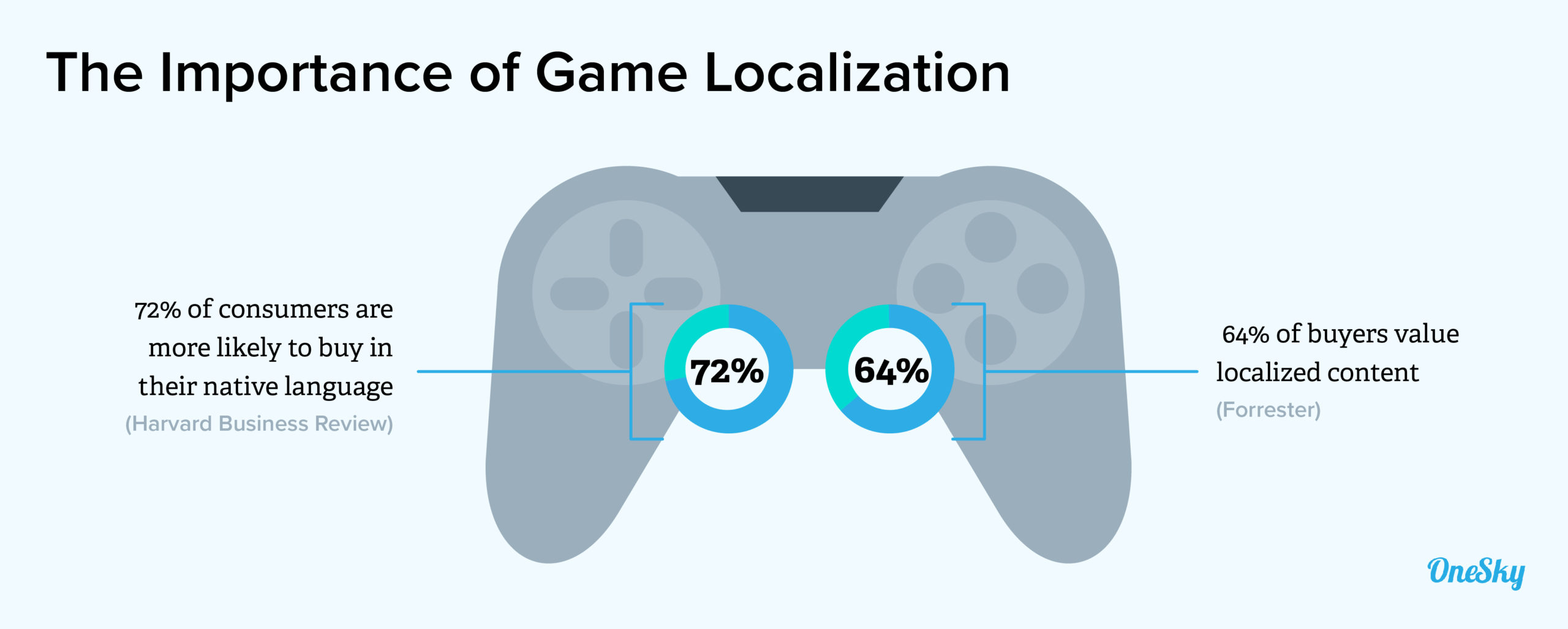 Why Does Game Localization Matter