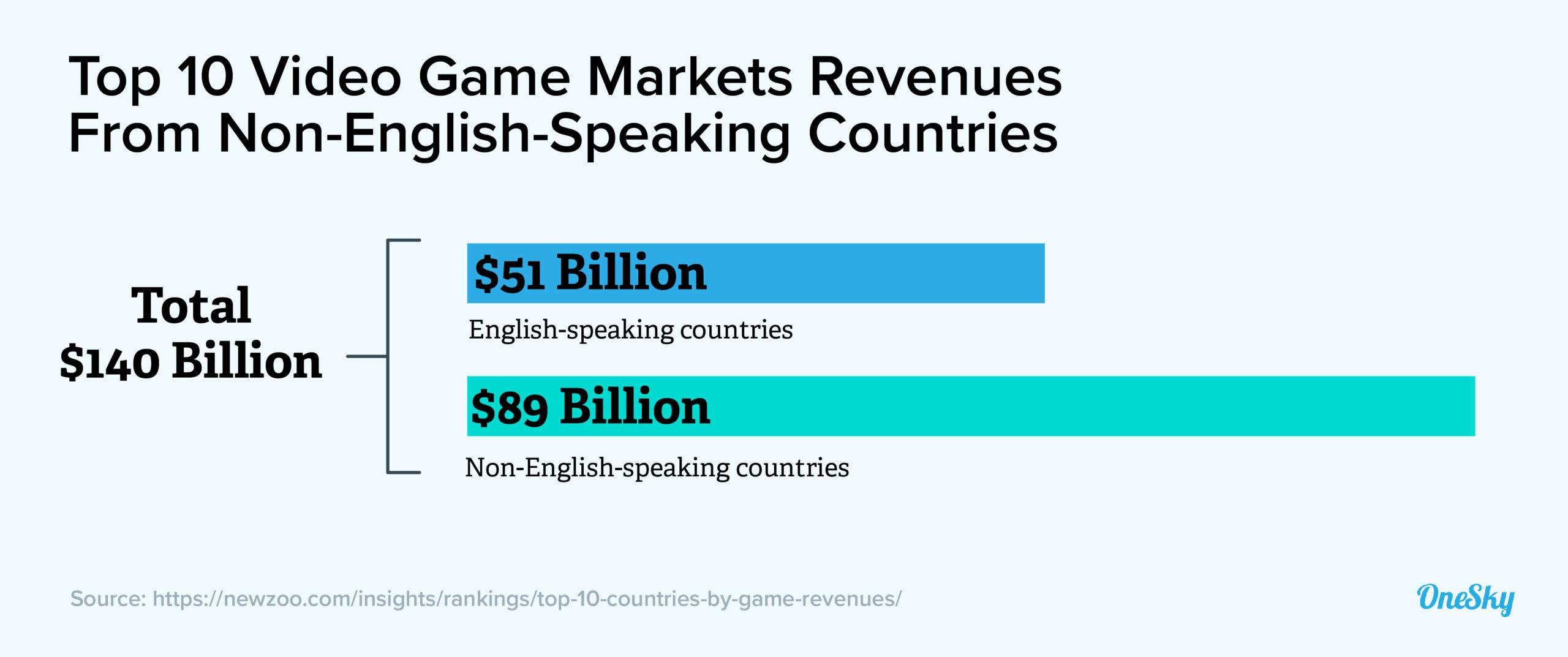 Why Game Developers Should Expand Game Overseas