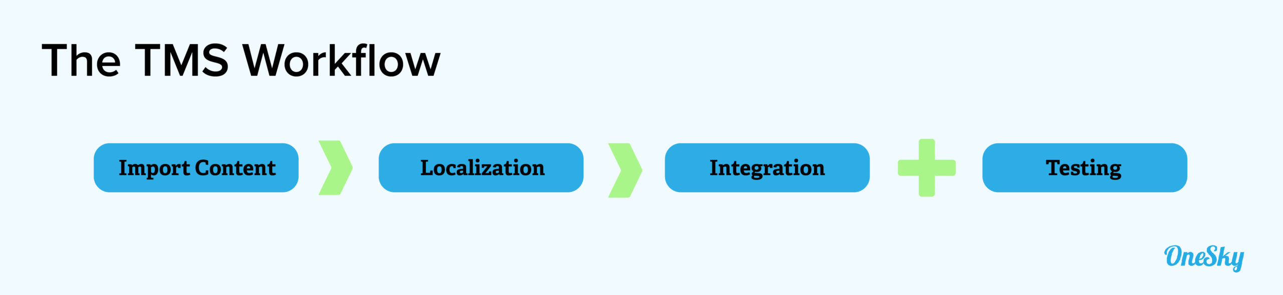 Translation Management Systems workflow