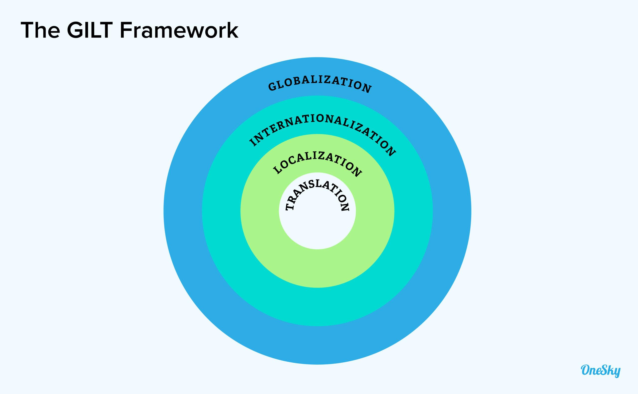 The GILT Framework