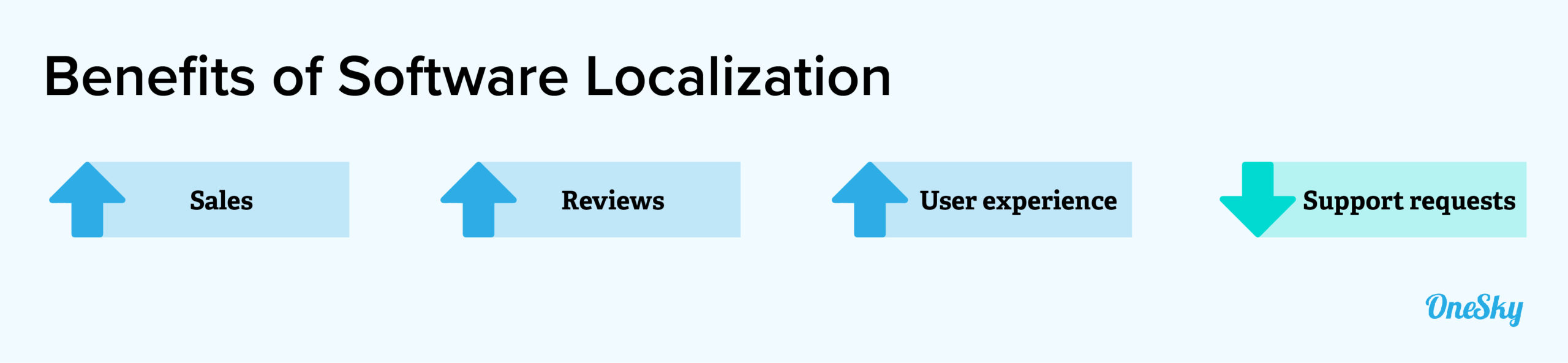 benefits of Software Localization