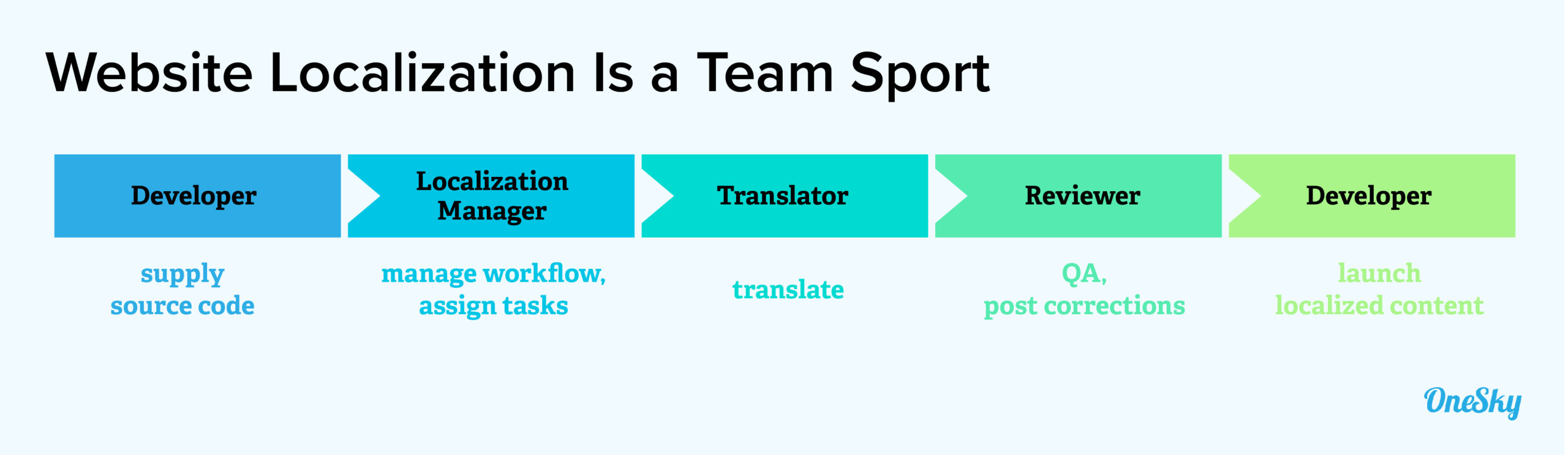 Assemble Your Localization Team