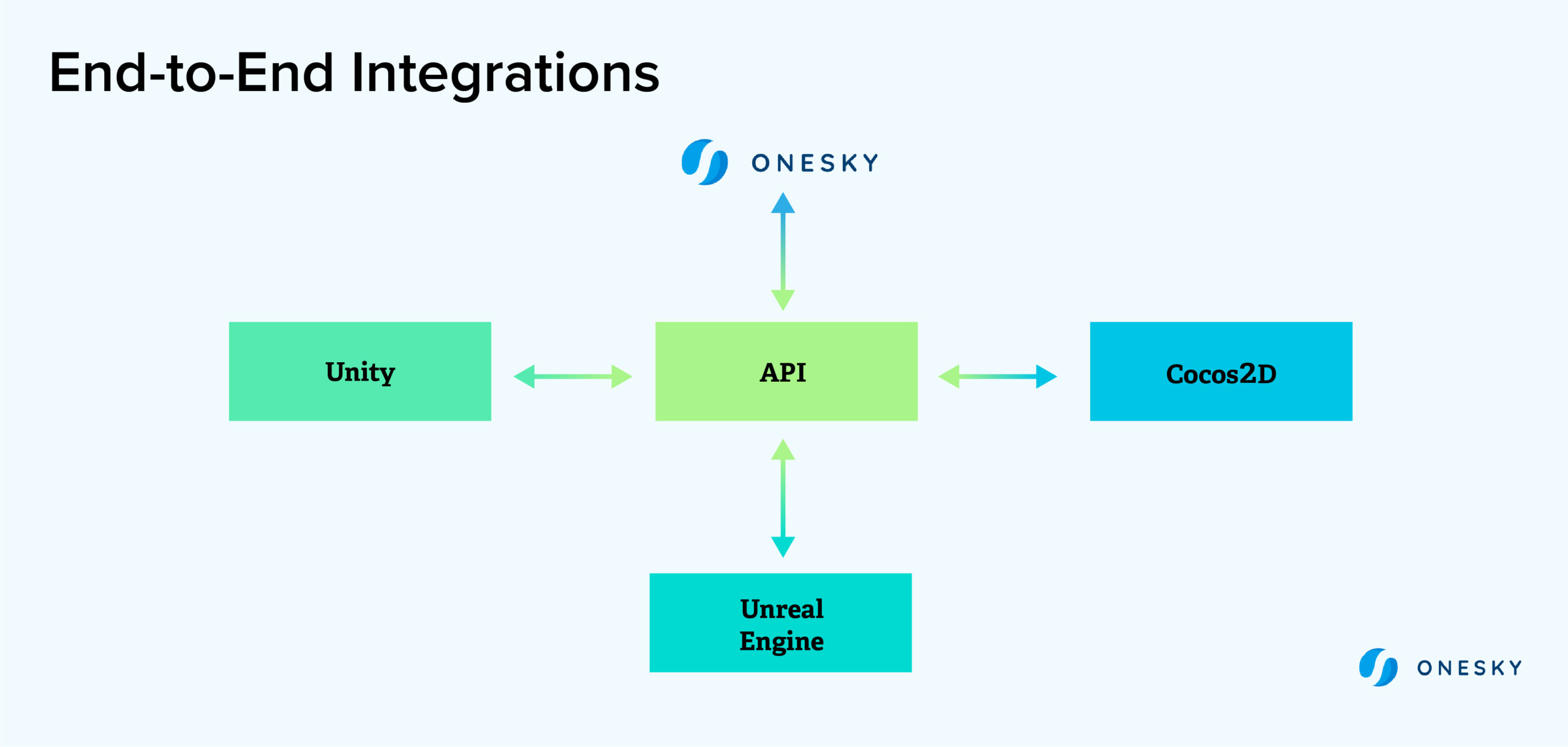 end to end integrations
