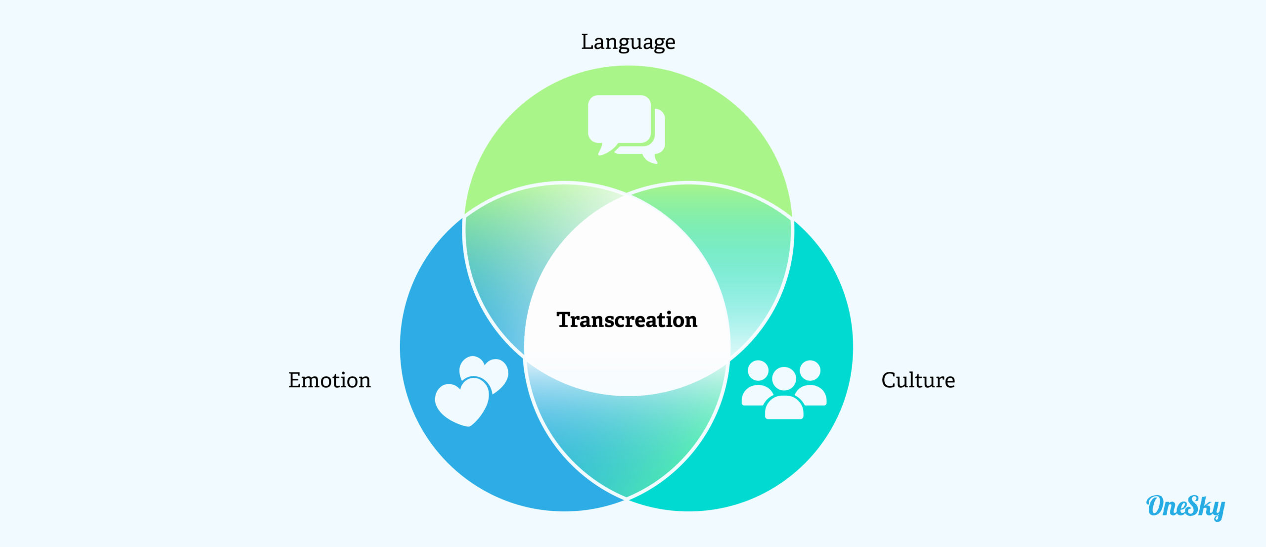 Transcreation Is the New Translation